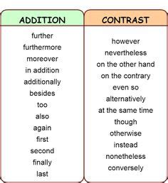 Writing a Conclusion For Essays: Structure and Example